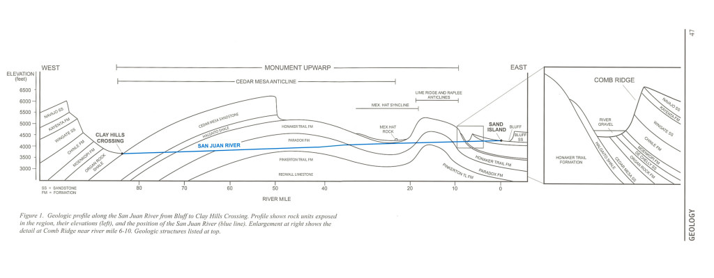 San Juan River Geology